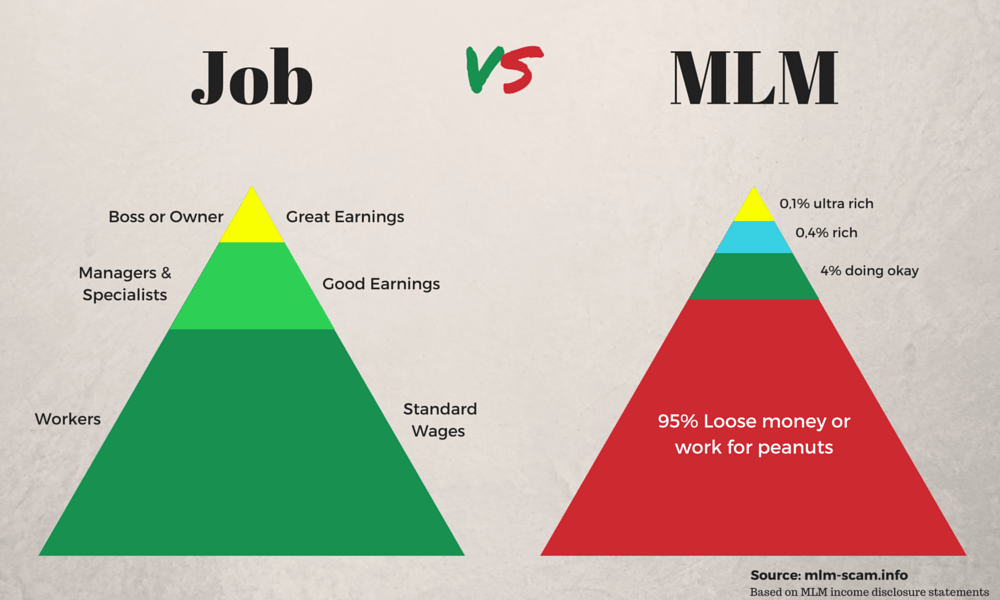 mlm or pyramid scam image